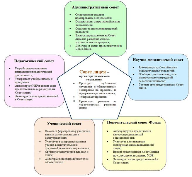 управленческой структуры в